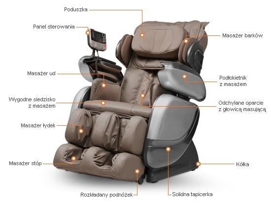 Fotel Europa III - rozmieszczenie funkcji